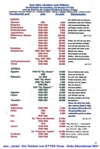 Aliya ab 1880 004Land-Volk-Bund Israel-Doku 2001
