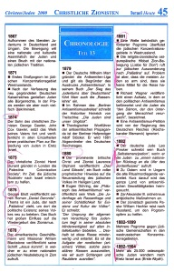 Christliche Zionisten Israel-Chronologie  Teil 13